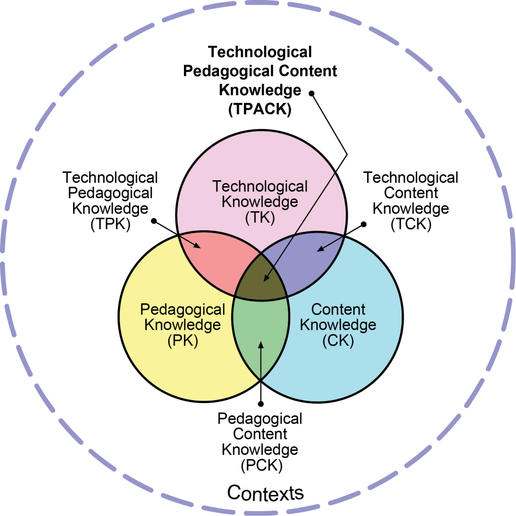The components of the TPACK framework (from tpack.org)